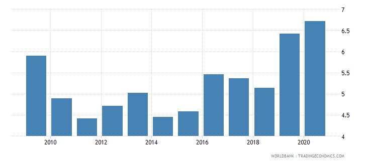malta gross portfolio debt liabilities to gdp percent wb data