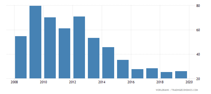 malta gross portfolio equity liabilities to gdp percent wb data