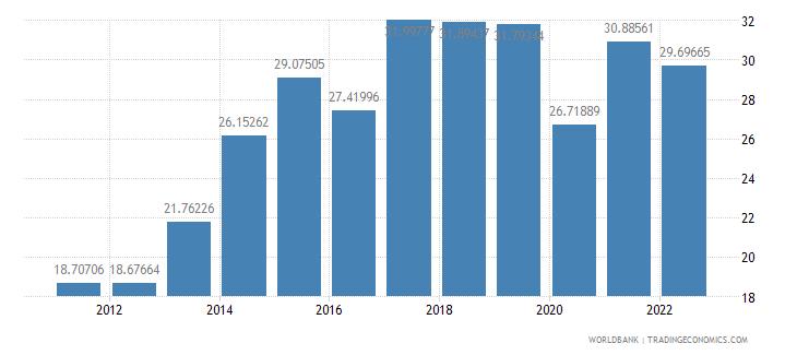 malta gross savings percent of gni wb data