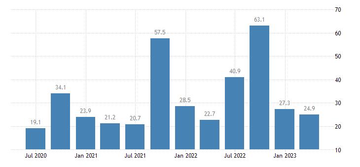 malta gross value added agriculture forestry fishing eurostat data