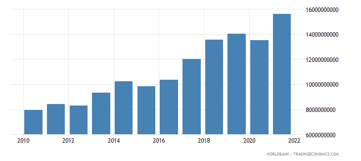 malta gross value added at factor cost us dollar wb data