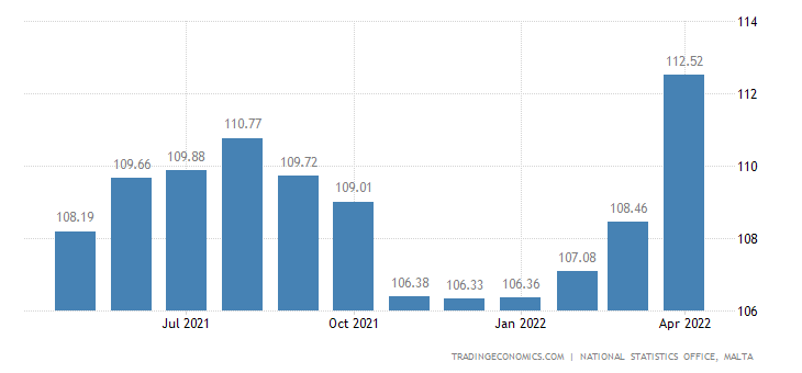 Malta Harmonised Consumer Prices