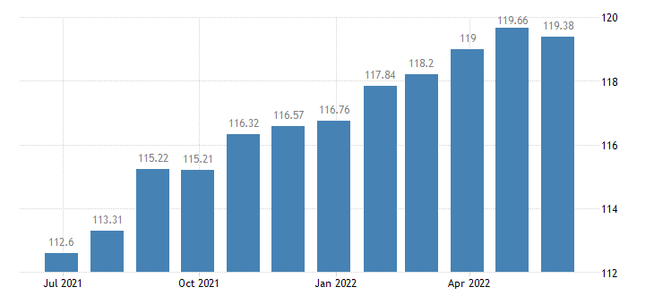 malta harmonised idx of consumer prices hicp actual rentals paid by tenants eurostat data