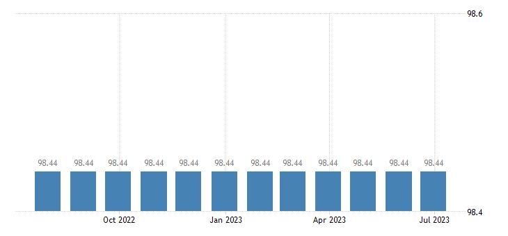 malta harmonised idx of consumer prices hicp administered prices energy eurostat data
