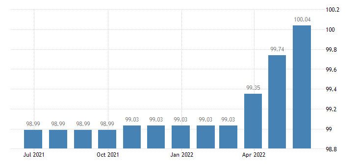 malta harmonised idx of consumer prices hicp administered prices eurostat data