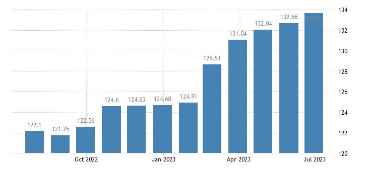 malta harmonised idx of consumer prices hicp baby food eurostat data