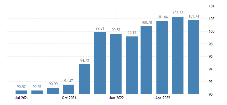 malta harmonised idx of consumer prices hicp bed linen eurostat data