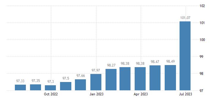 malta harmonised idx of consumer prices hicp books eurostat data