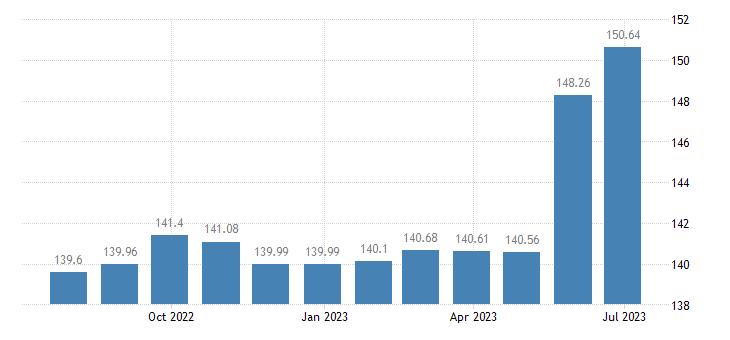 malta harmonised idx of consumer prices hicp bread eurostat data