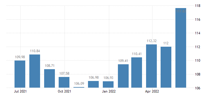 malta harmonised idx of consumer prices hicp butter eurostat data