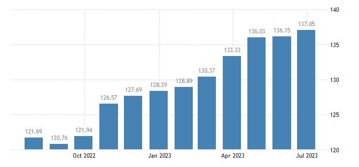 malta harmonised idx of consumer prices hicp chocolate eurostat data