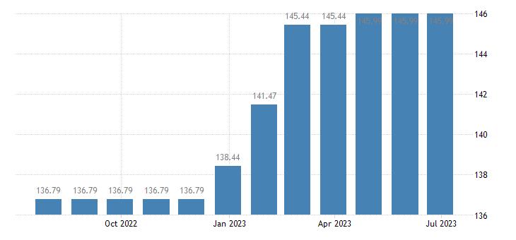 malta harmonised idx of consumer prices hicp cleaning of clothing eurostat data