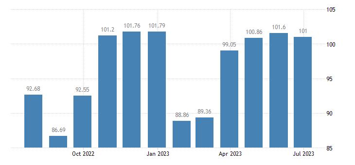 malta harmonised idx of consumer prices hicp clothing eurostat data