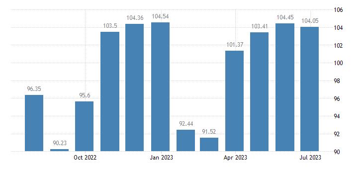 malta harmonised idx of consumer prices hicp clothing footwear eurostat data
