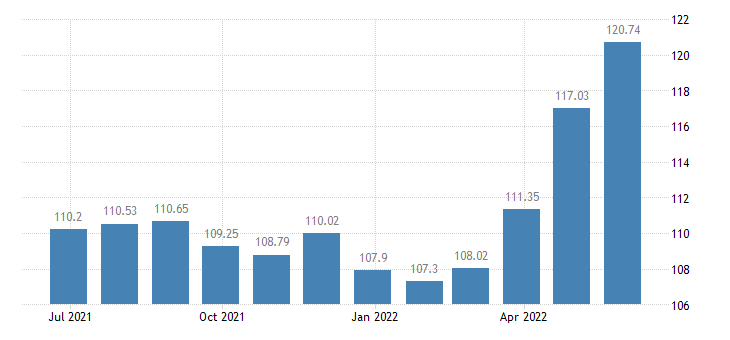 malta harmonised idx of consumer prices hicp coffee eurostat data