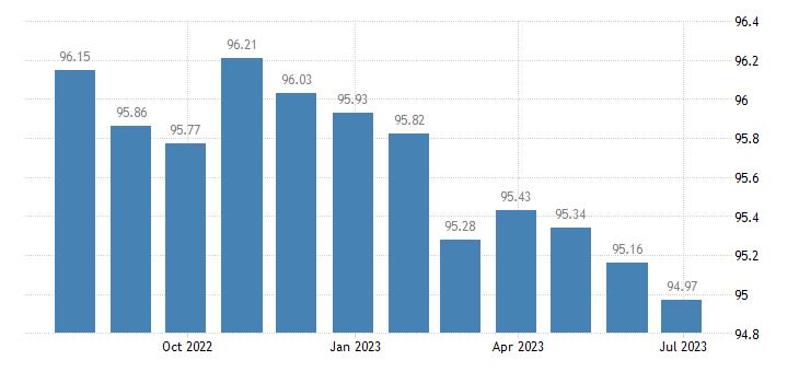 malta harmonised idx of consumer prices hicp communications eurostat data