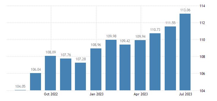 malta harmonised idx of consumer prices hicp cookers eurostat data