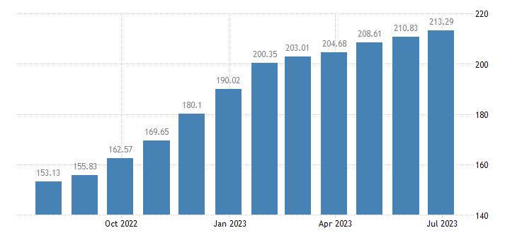 malta harmonised idx of consumer prices hicp crisps eurostat data