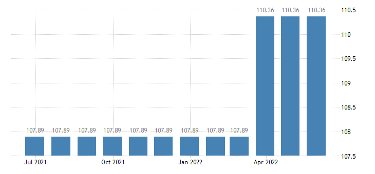 malta harmonised idx of consumer prices hicp domestic services by paid staff eurostat data