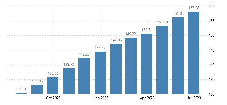 malta harmonised idx of consumer prices hicp dried fruit nuts eurostat data