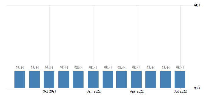 malta harmonised idx of consumer prices hicp energy eurostat data