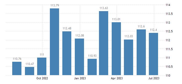 malta harmonised idx of consumer prices hicp energy seasonal food eurostat data