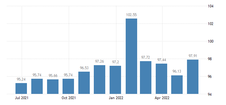 malta harmonised idx of consumer prices hicp financial services n e c eurostat data