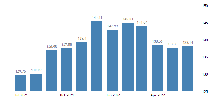 malta harmonised idx of consumer prices hicp fresh or chilled fruit eurostat data