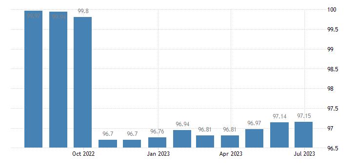 malta harmonised idx of consumer prices hicp fully administered prices eurostat data