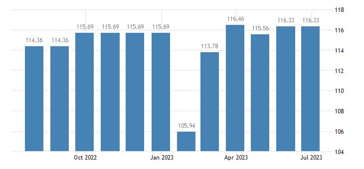 malta harmonised idx of consumer prices hicp furnishings fabrics curtains eurostat data