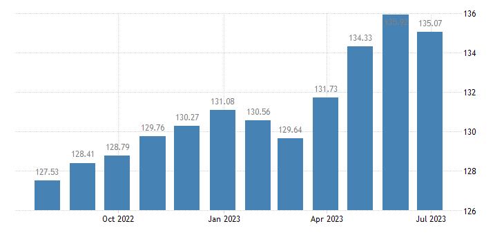 malta harmonised idx of consumer prices hicp furniture furnishings eurostat data