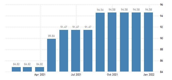 malta harmonised idx of consumer prices hicp garden furniture eurostat data