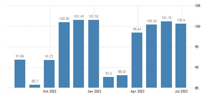malta harmonised idx of consumer prices hicp garments eurostat data