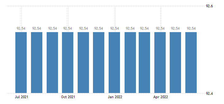 malta harmonised idx of consumer prices hicp gas eurostat data