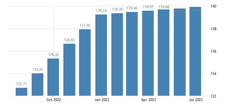 malta harmonised idx of consumer prices hicp general practice eurostat data