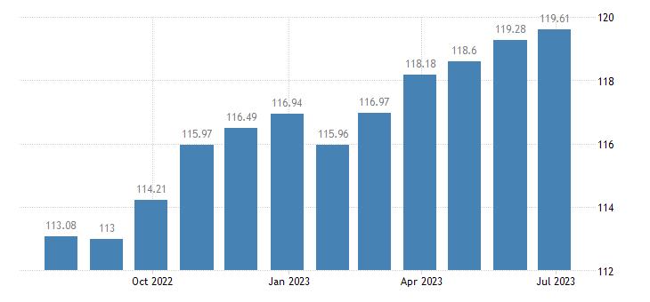 malta harmonised idx of consumer prices hicp goods overall idx excluding services eurostat data