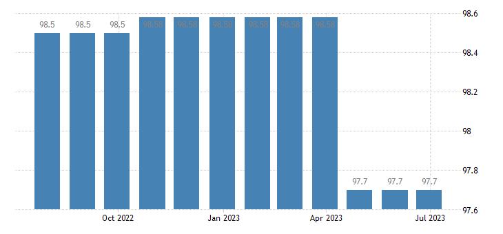 malta harmonised idx of consumer prices hicp hospital services eurostat data