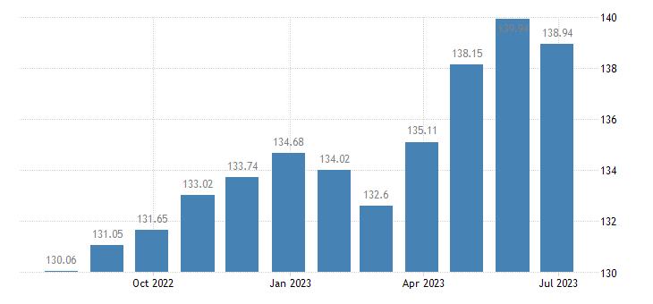 malta harmonised idx of consumer prices hicp household furniture eurostat data