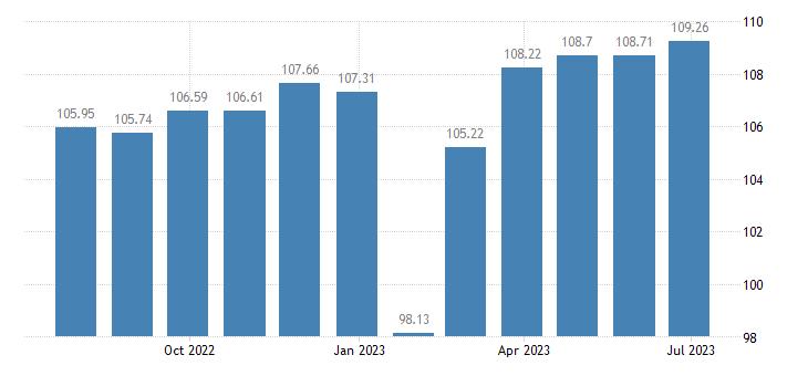 malta harmonised idx of consumer prices hicp household textiles eurostat data