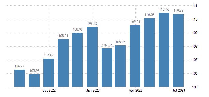 malta harmonised idx of consumer prices hicp industrial goods eurostat data