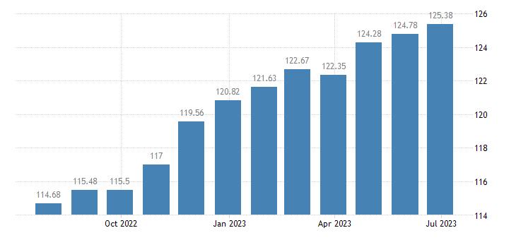 malta harmonised idx of consumer prices hicp lager beer eurostat data