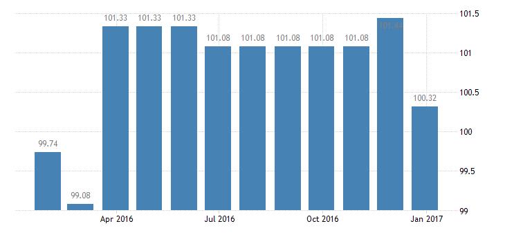 malta harmonised idx of consumer prices hicp lamb goat eurostat data