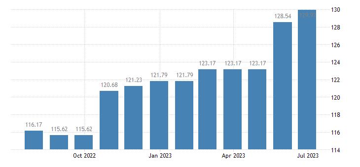 malta harmonised idx of consumer prices hicp magazines periodicals eurostat data