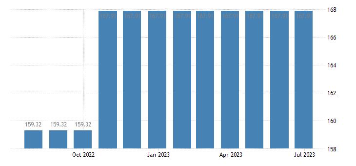 malta harmonised idx of consumer prices hicp mainly administered prices eurostat data
