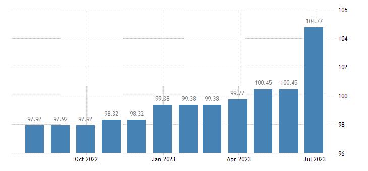 malta harmonised idx of consumer prices hicp major tools equipment eurostat data