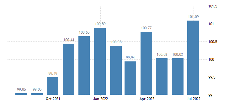 malta harmonised idx of consumer prices hicp mineral or spring waters eurostat data
