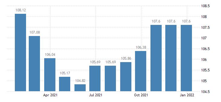 malta harmonised idx of consumer prices hicp miscellaneous printed matter eurostat data