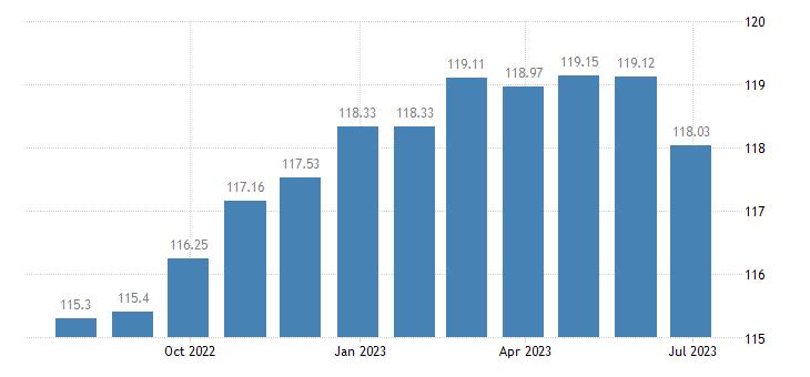malta harmonised idx of consumer prices hicp motor cars eurostat data