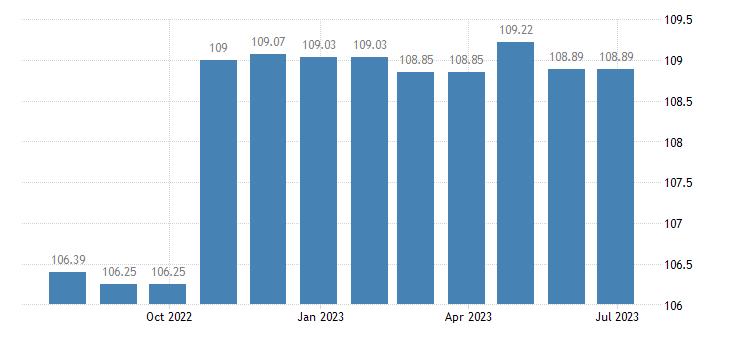malta harmonised idx of consumer prices hicp motor cycles eurostat data