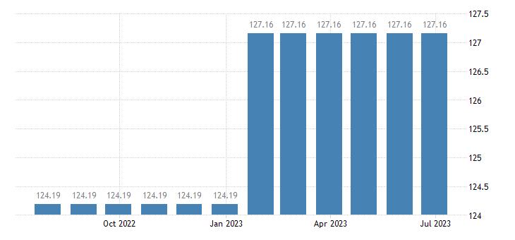 malta harmonised idx of consumer prices hicp newspapers eurostat data
